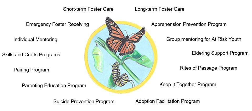 Programs offered at the Mentor House.